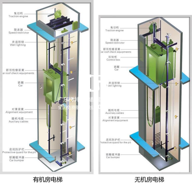 有机房电梯和无机房电梯大解析